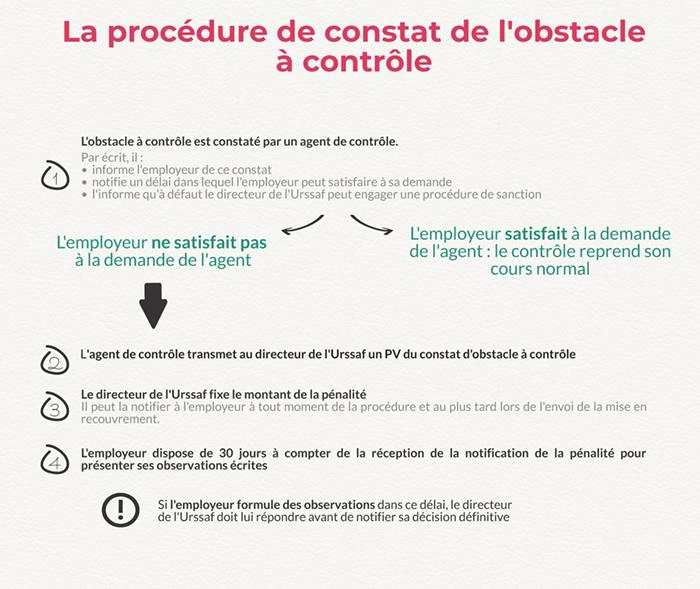 Contrôle Urssaf : l'Obstacle à Contrôle