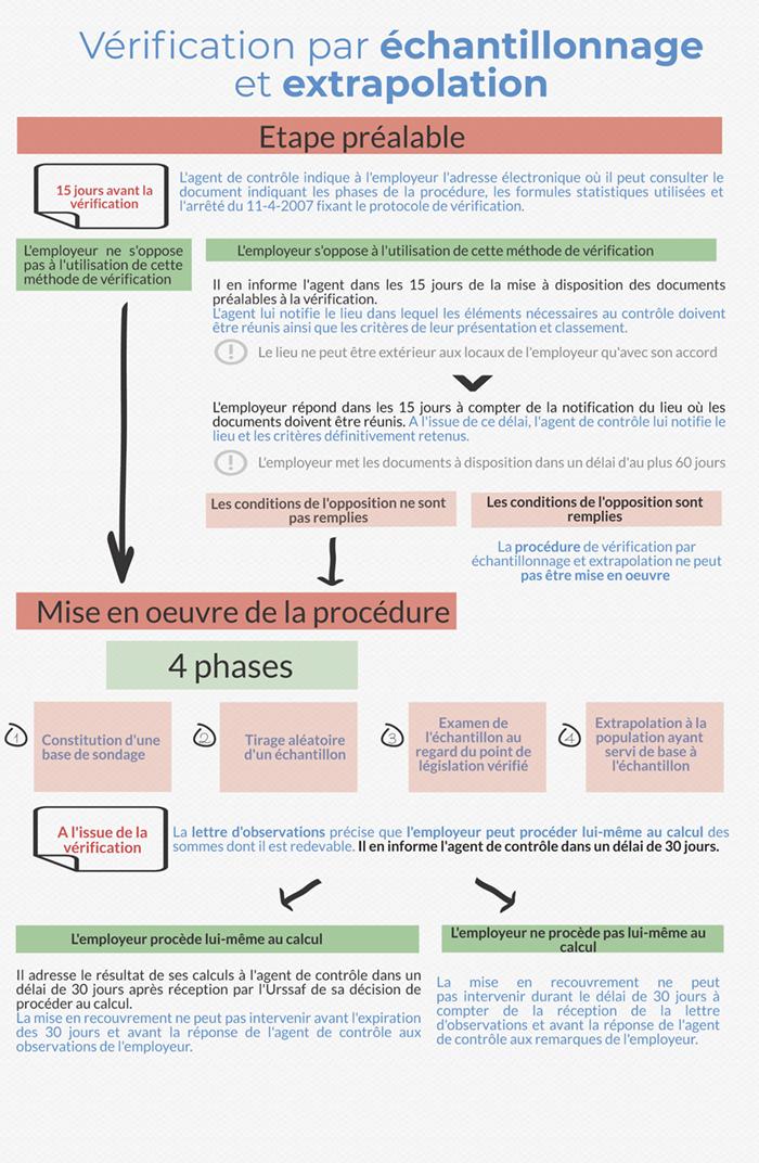 Contrôle Urssaf : la Vérification par Échantillonnage et Extrapolation
